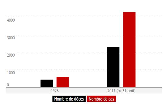 La pire épidémie de l'histoire (MSF)