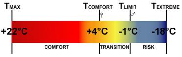 Echelle de températures pour sac de couchage