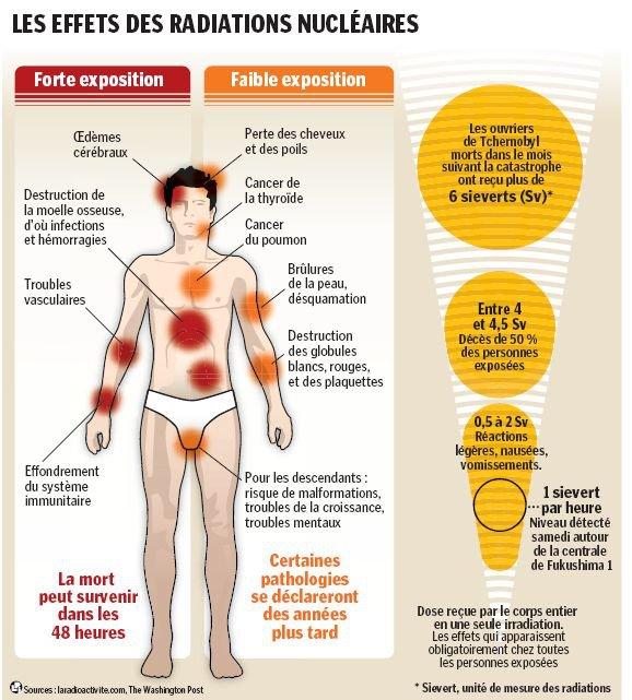 Risques nucléaires : effets des radiations