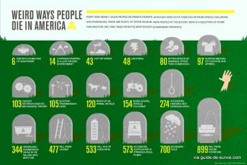 Étranges manières de mourir aux USA